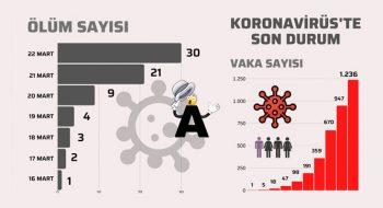 Türkiye Korona Virüsü İstatistikleri Vaka ve Ölüm Sayıları