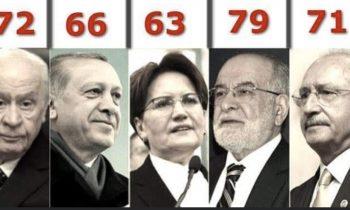 65 Yaş Üstü Vatandaşların Sokağa Çıkma Yasağı Sonrası Siyasetçilerin Yaşları