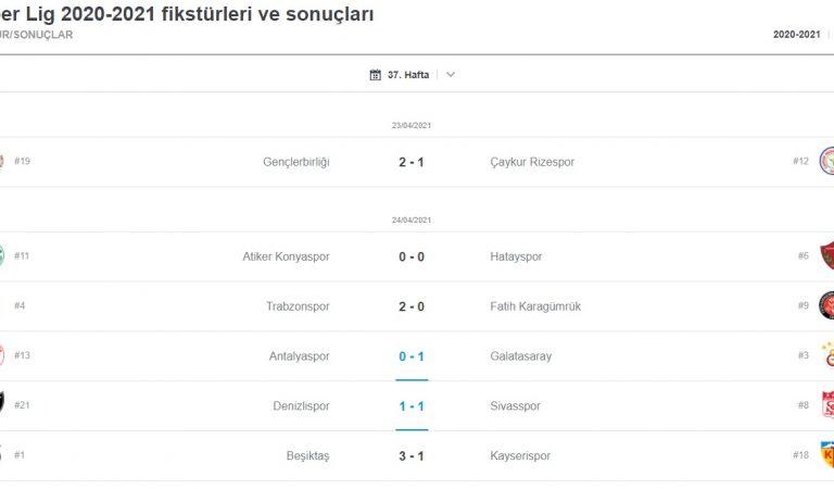 Galatasaray'ın ve Beşiktaş'ın Galibiyeti Sonrası Puan Durumu